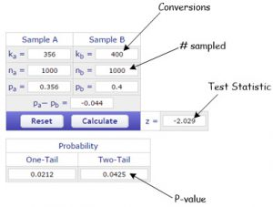 conversions statistic pvalue