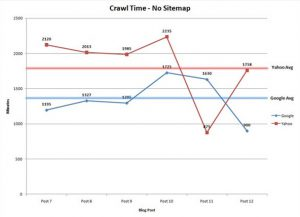 crawl time no sitemap