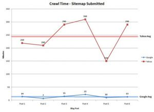 crawl time sitemap submitted