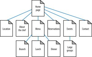 homepage tree