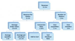 revenue tree