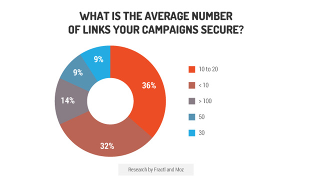average number of links