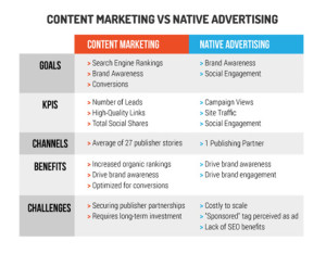 content marketing vs native advertising