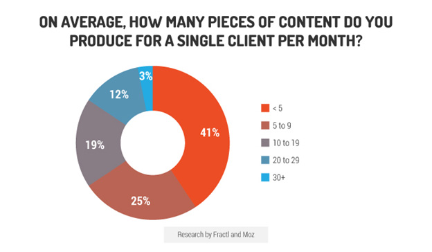 content produced per month