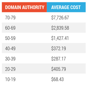domain authority average cost 2