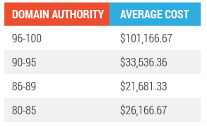 domain authority average cost