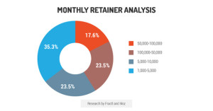 monthly retainer analysis