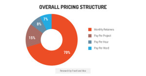 overall pricing structure