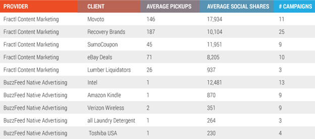 provider client social shares