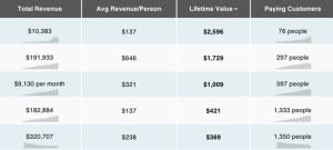 revenue value customers