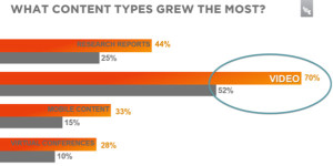 what content types grew most