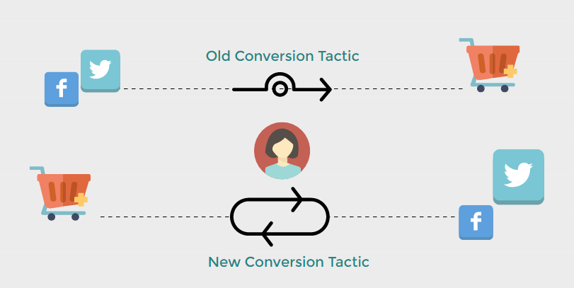 social media conversion tactics
