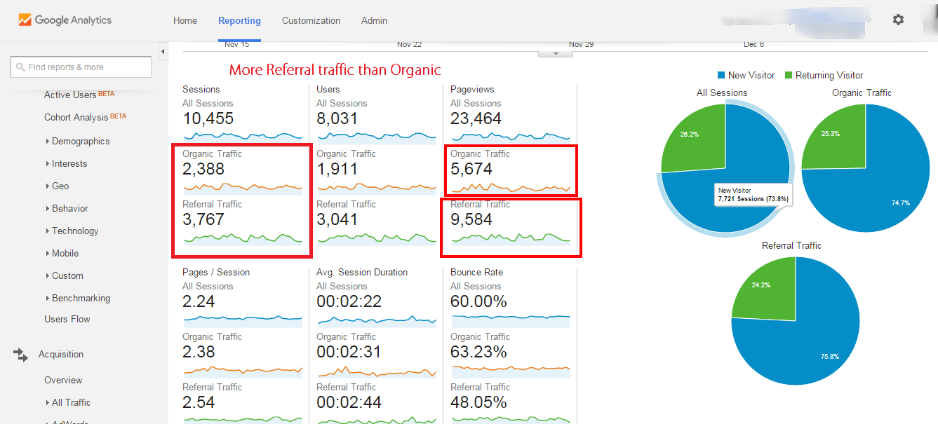 segmentation result in Google analytics