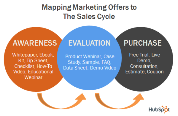 mapping marketing offers to sales cycle