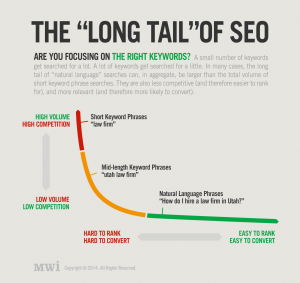 long tail of seo