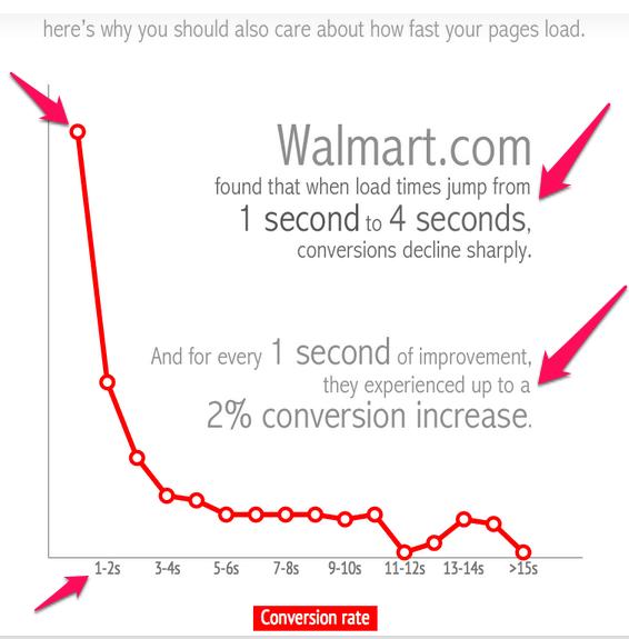 fast load walmart