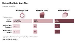 referral traffic news sites