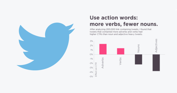 use more action words for twitter
