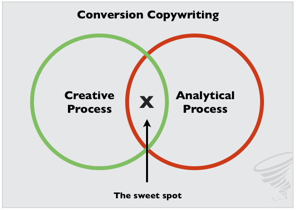 conversion copywriting
