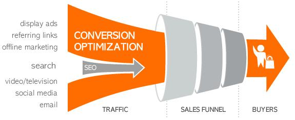 conversion optimization funnel