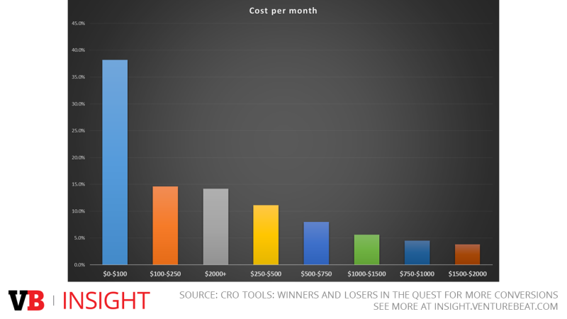 cro tools cost per month
