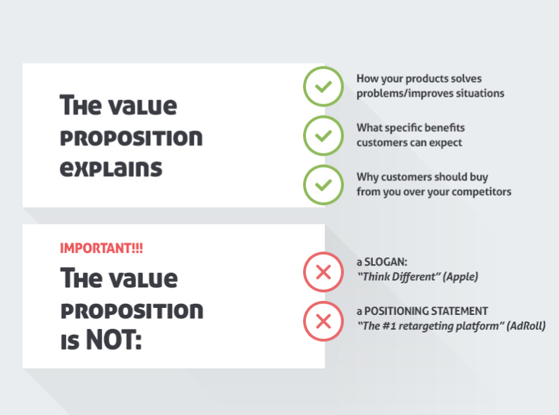 value proposition explains