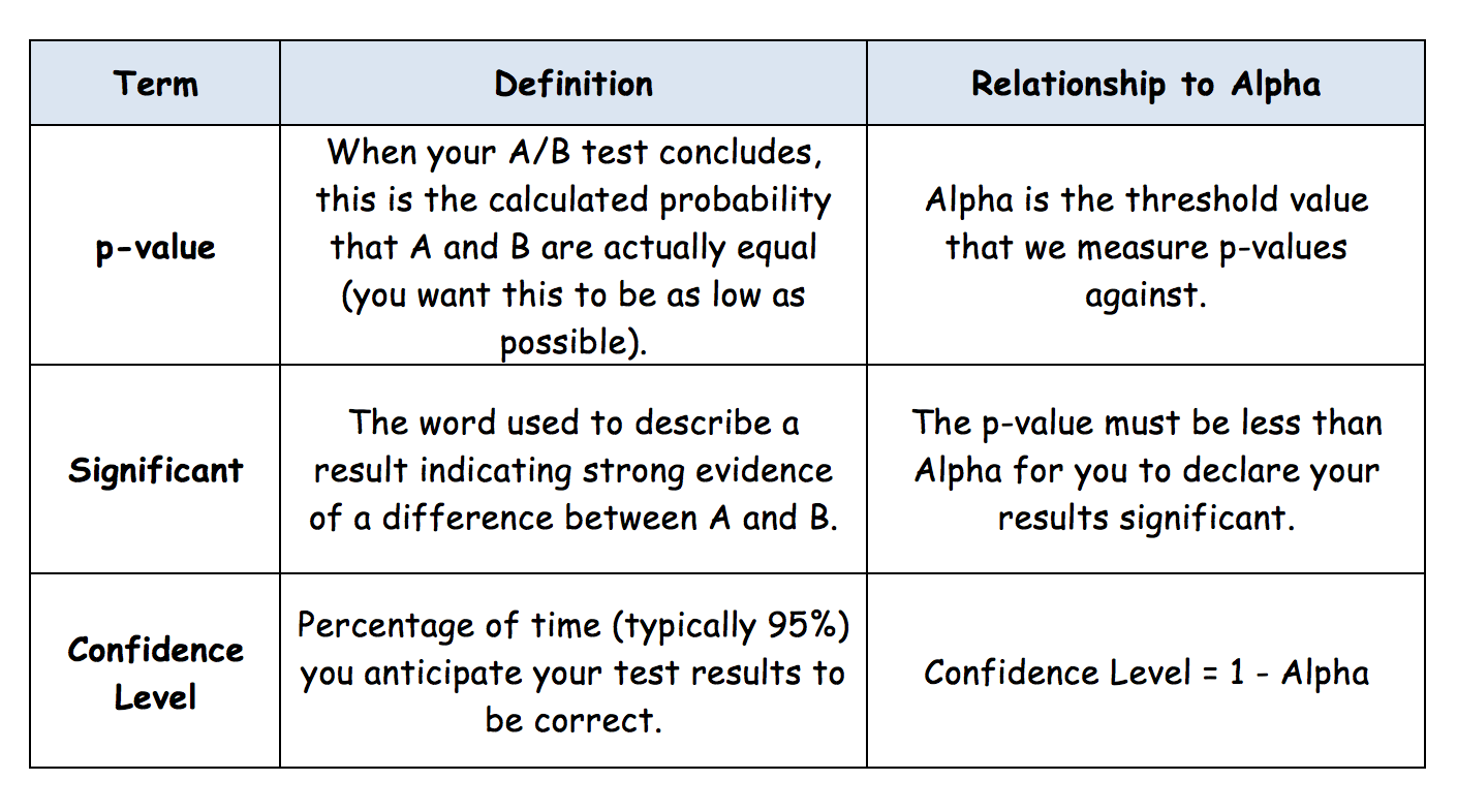 How Alpha And Beta Spell Improved Ab Testing
