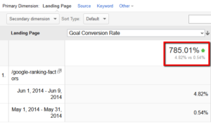 How content upgrades can increase conversion rate