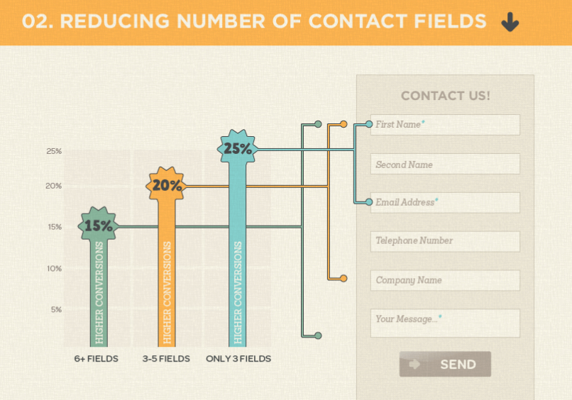 reducing number of contact fields