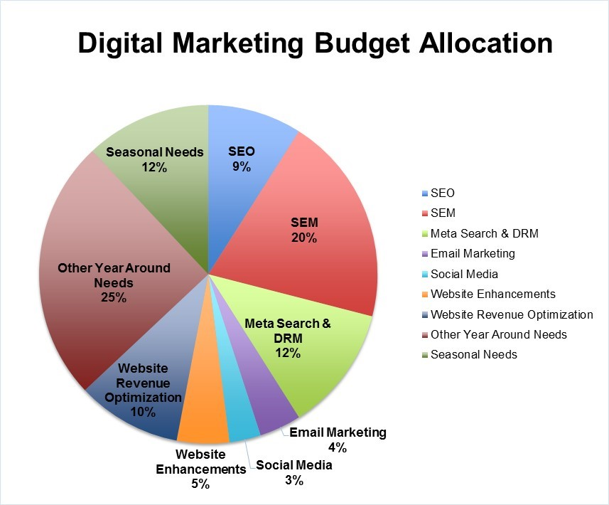 digital marketing budget allocation