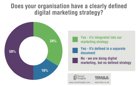 does your organization have digital marketing strategy