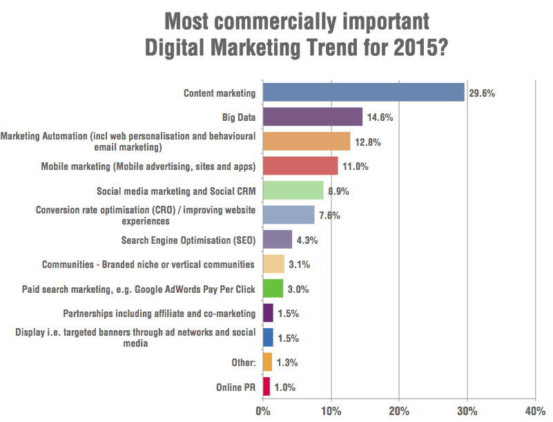most commercially important digital marketing trends in 2015