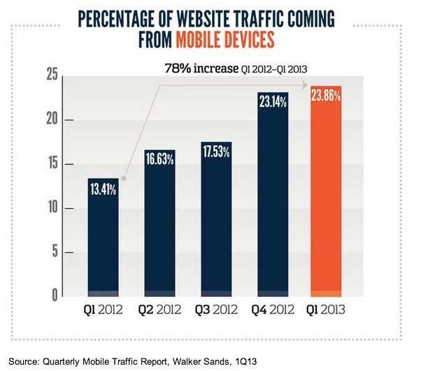 percentage of website traffic coming from mobile