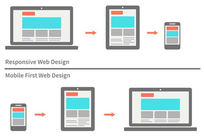 responsive web design vs. mobile first design