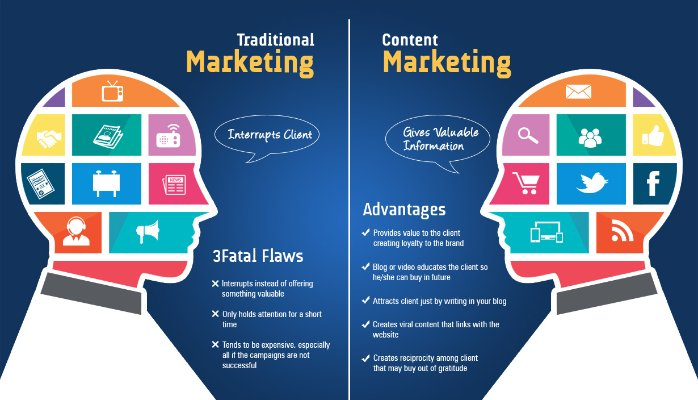 traditional marketing vs. content marketing