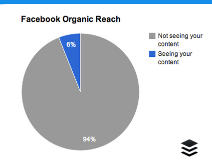 facebook organic reach who is seeing your content
