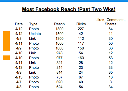 most facebook reach