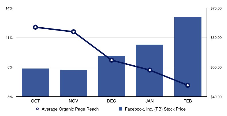 The No B.S. Guide to Growing Your Facebook Reach Organically