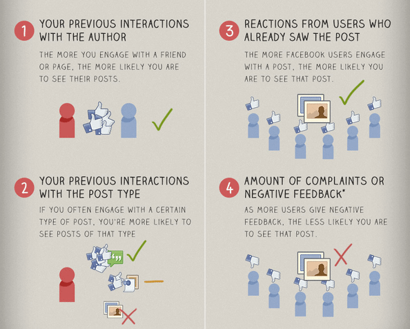 facebook post interactions