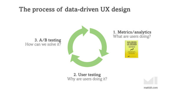 the process of UX design