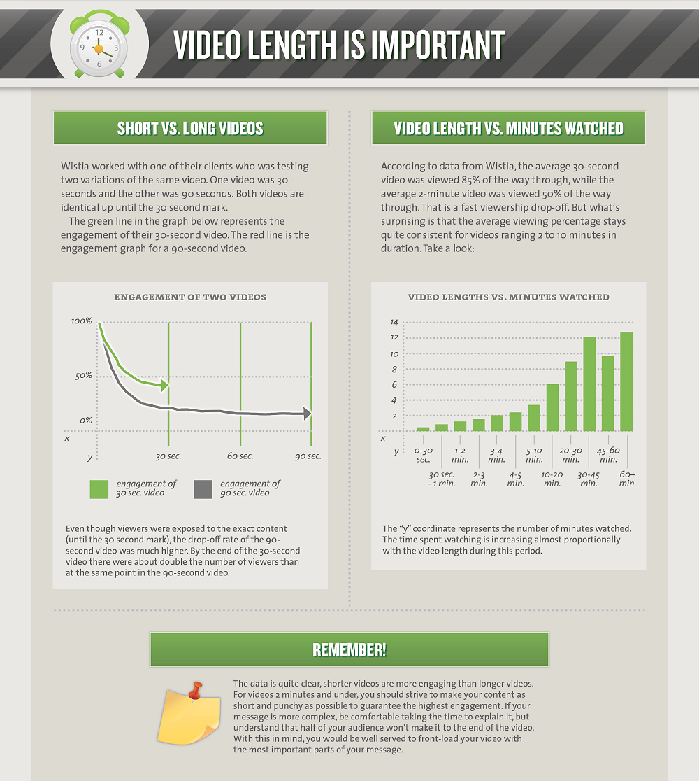 video-length-and-attention-infographic