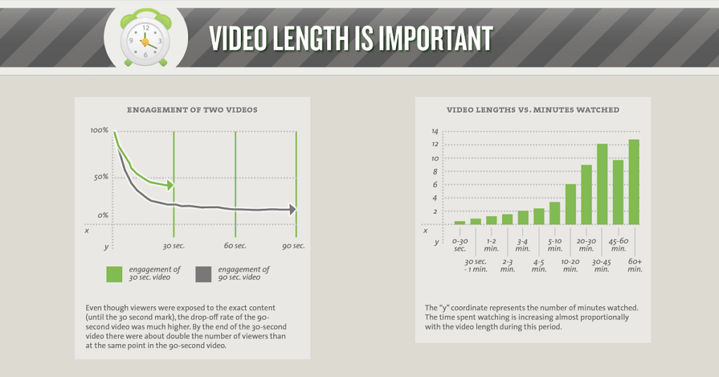 video length is important