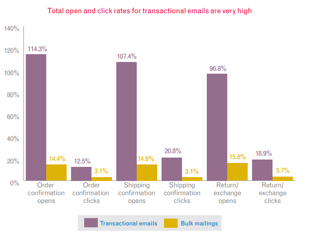 open and click rates transactional emails