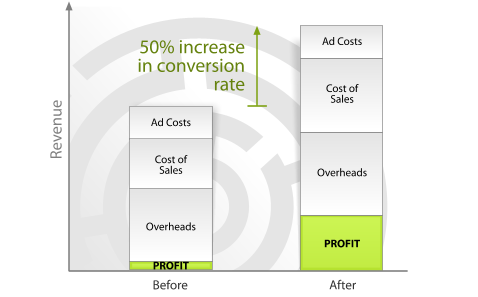 revenue vs. costs for conversion rate optimization