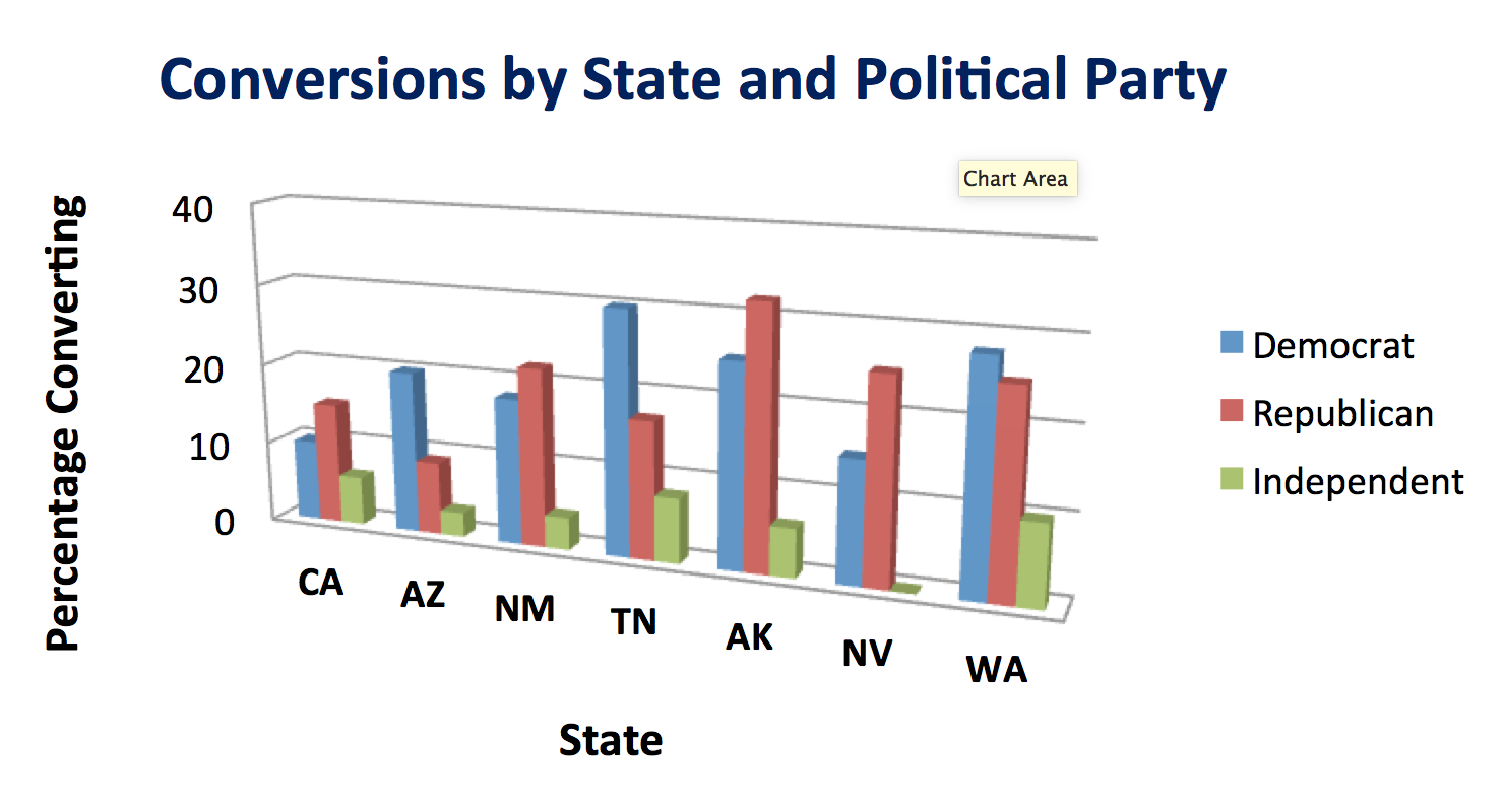 conversion by state party