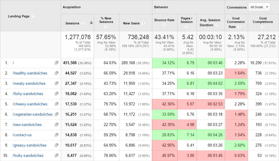 google analytics report goal conversion rates