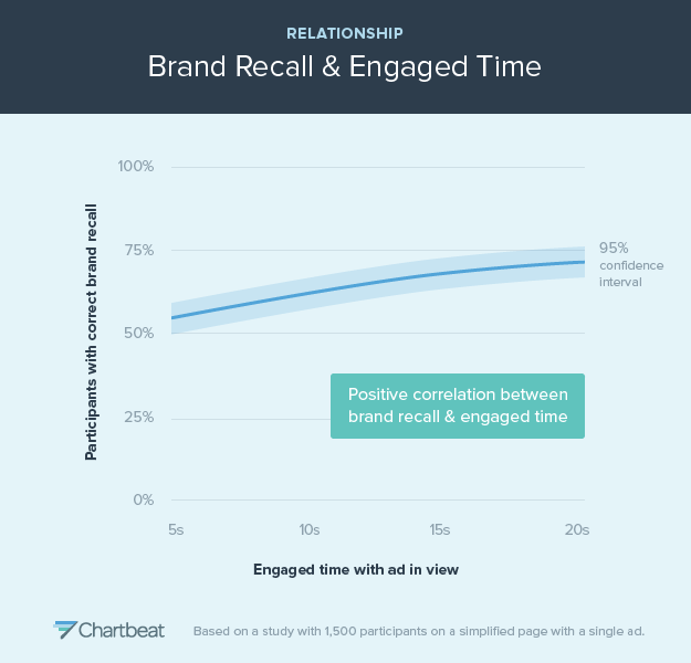 brand recall and engage time