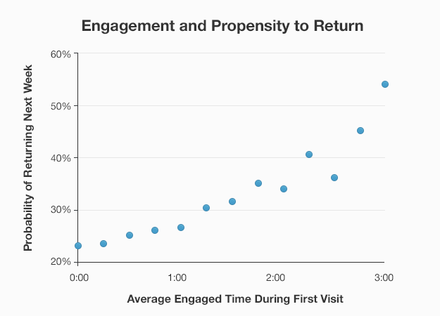 engagement and propensity to return