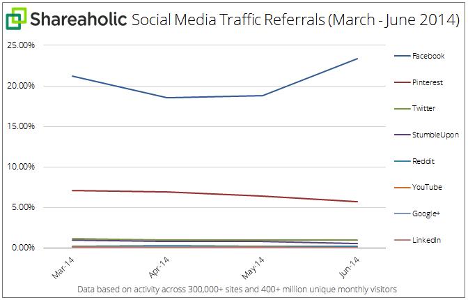 social media traffic referrals