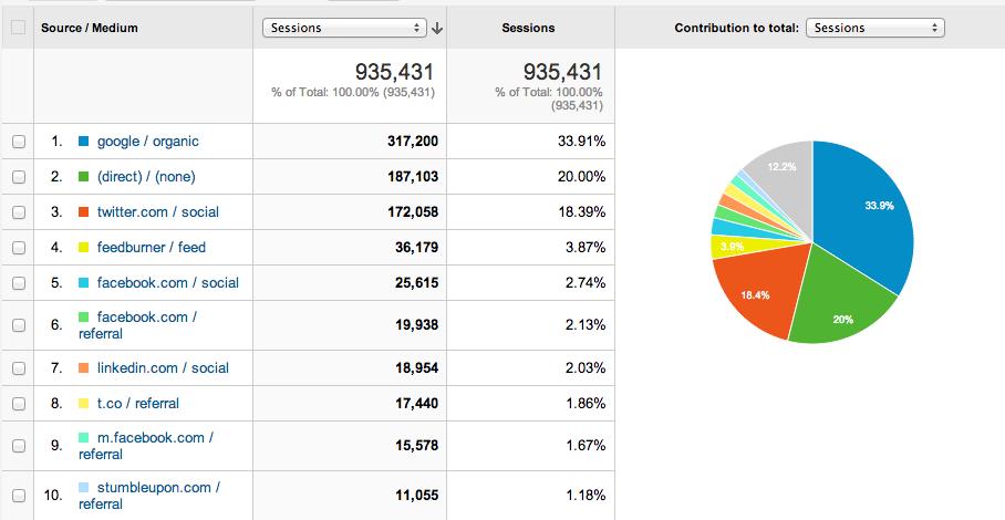 source medium pie chart